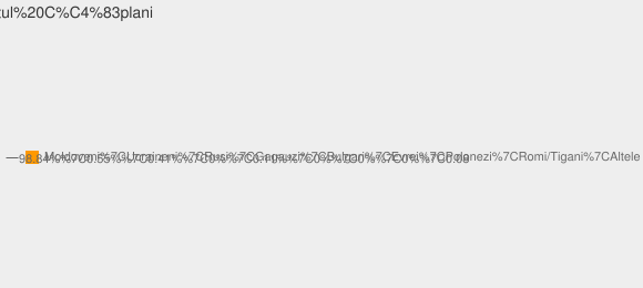 Nationalitati Satul Căplani